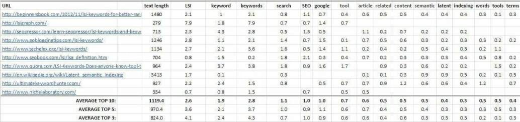 what is lsi keywords