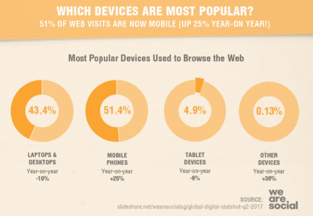 popular devices for 2018